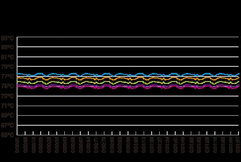 Grafico TSC 2