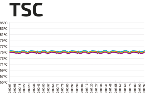 Grafico TSC 3